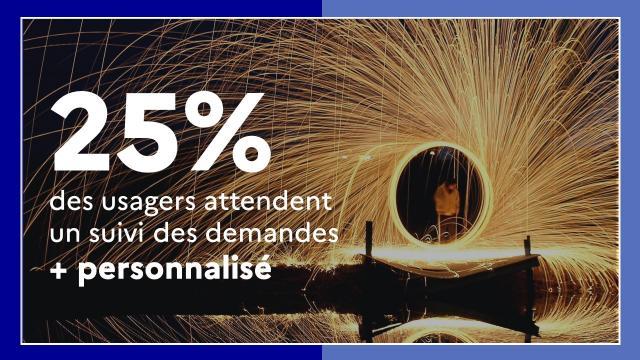 25% des usagers attendent un suivi plus personnalisé de leurs demandes
